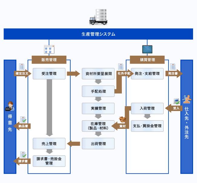 生産 管理 システム